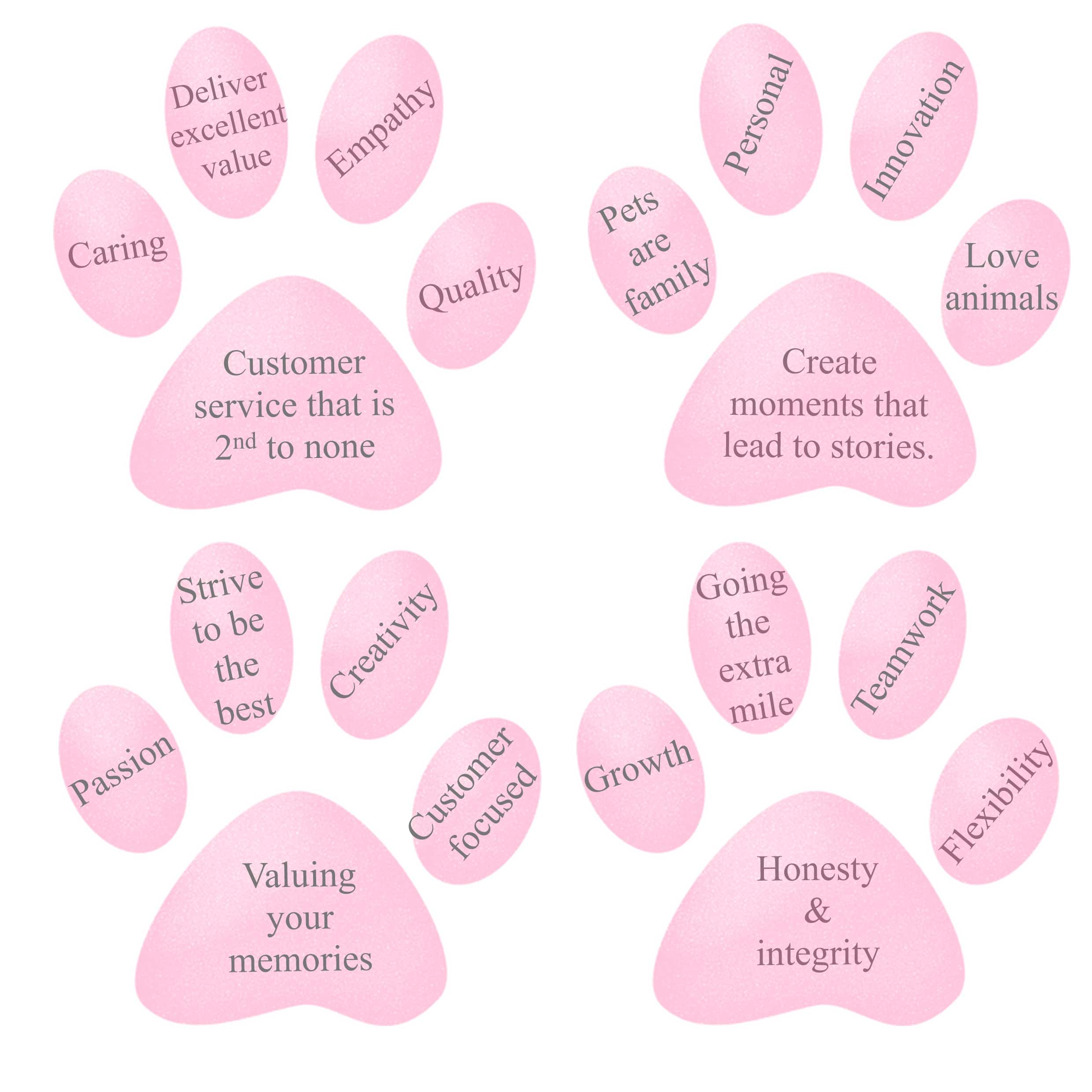 Cheeky Little Prints Company Values - Gifts for Pets